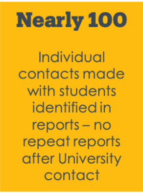 Nearly 100 Individual contacts made with students identified in reports –no repeat reports after University contact