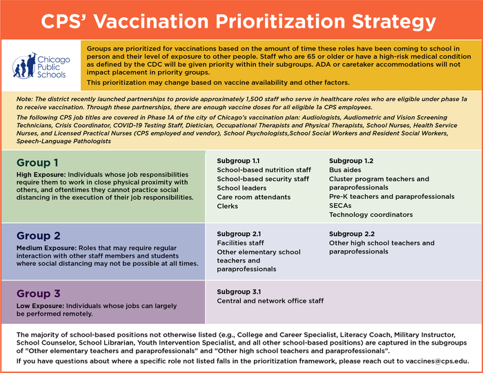 Vaccination Prioritization Strategy