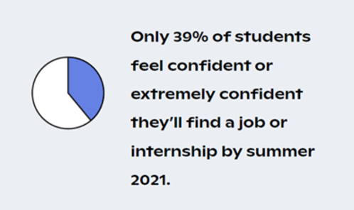 only 39% of students feel confident or extremely confident they'll find a job or internship by summer 2021.