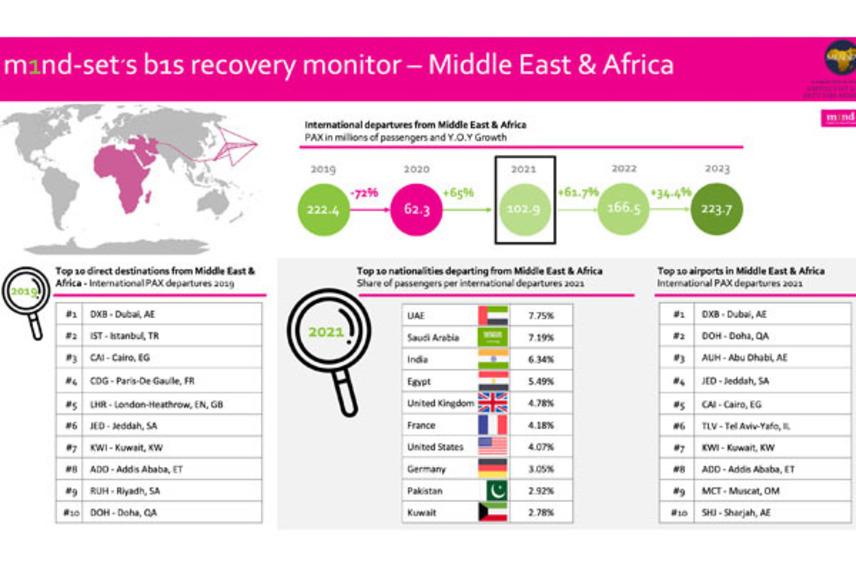 https://www.dutyfreemag.com/gulf-africa/business-news/associations/2021/02/17/meadfa-joins-m1nd-set-b1s-recovery-monitor/#.YC0_0C3b1pQ