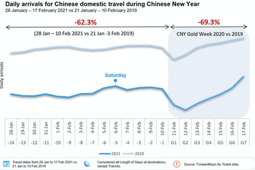 https://www.dutyfreemag.com/asia/business-news/industry-news/2021/03/01/china-received-surge-in-last-minute-domestic-bookings-for-golden-week/#.YD5asy2z3Uo