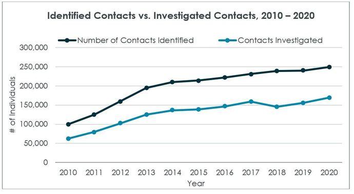 Contact investigation graph