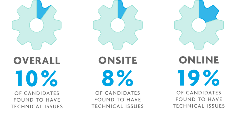 Illustration of three cogs representing overall, onsite and online reporting of technical issues.