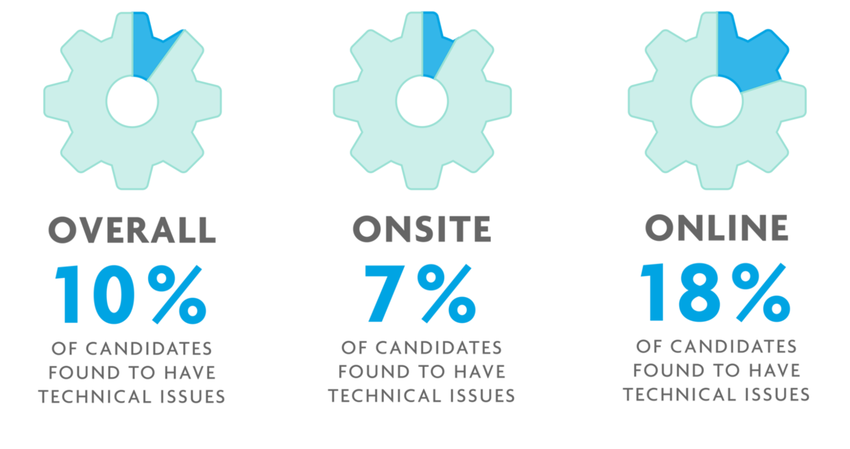 Illustration of three cogs representing overall, online and onsite reporting of technical issues.
