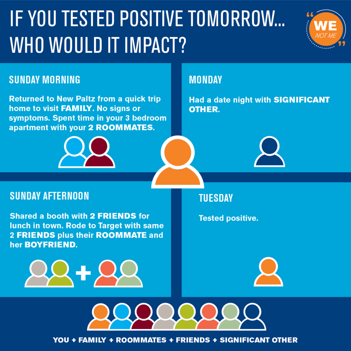 What if you tested positive tomorrow?