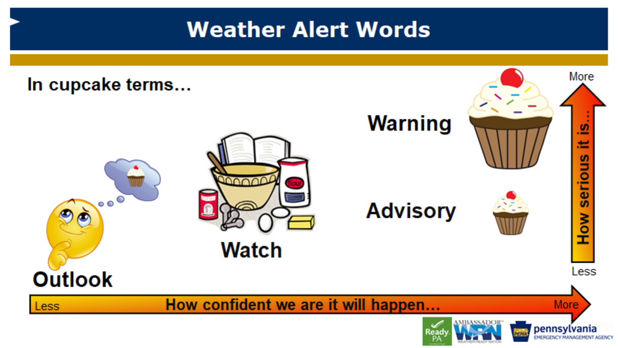 This cupcake reference explains the NWS process for tracking severe weather from days in advance to moments before severe weather impacts an area.