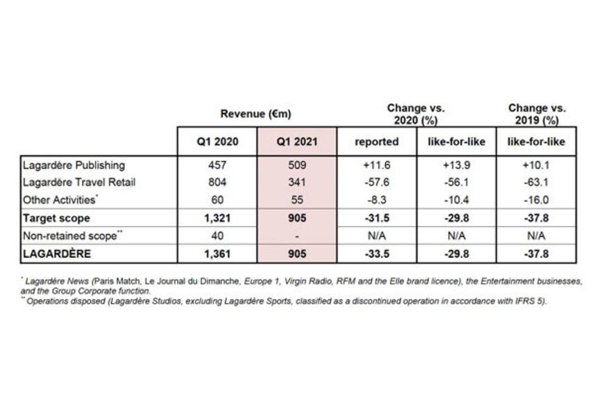 https://www.dutyfreemag.com/asia/business-news/retailers/2021/04/28/lagardre-tr-q1-results-down-56.1-year-on-year/#.YImVAS295pQ