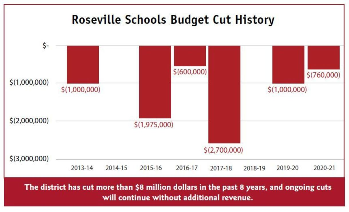 Roseville Area Schools has cut more than $8 million since 2013.