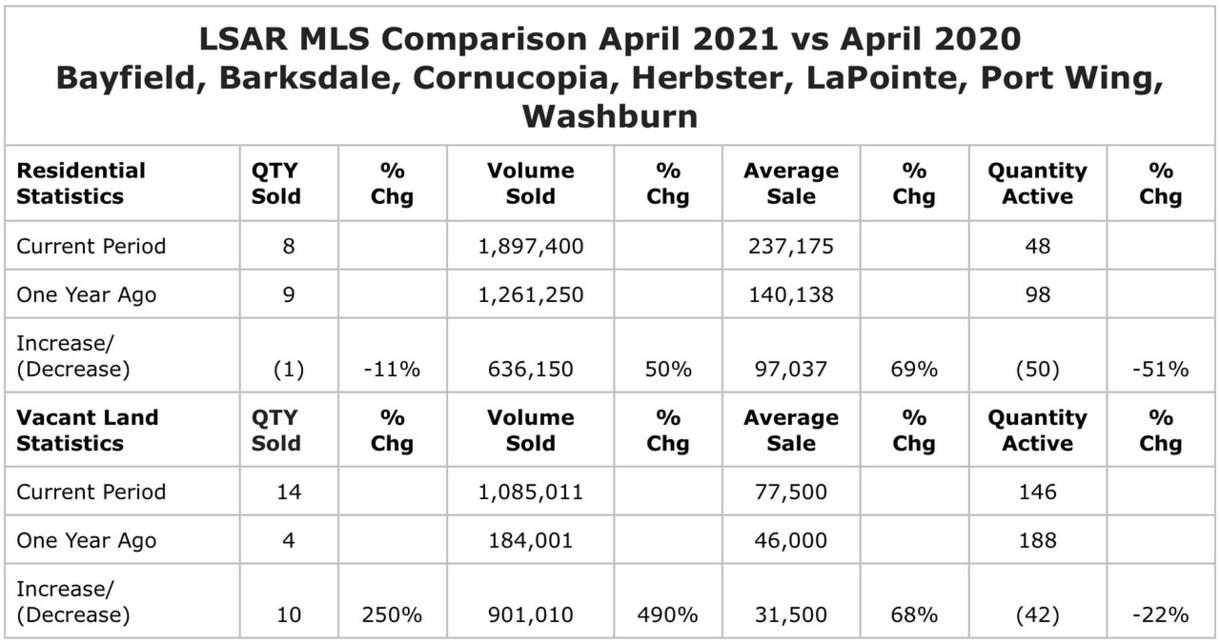 LSAR MLS April 2021 vs April 2020