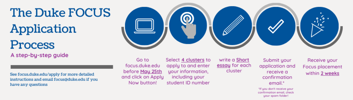 graphic with Duke Focus application process: a step-by-step guide