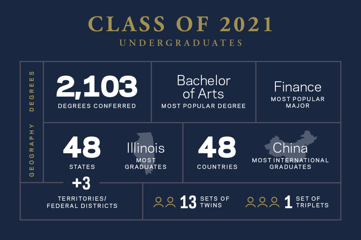 Class of 2021 factoids: Number of degrees conferred: 2103 Most popular degree (2): Bachelor of Arts Most popular major(2): Finance Number of states represented: 48 + 3 territories/federal districts State with most graduates: Illinois Number of countries represented: 48 Country, besides U.S., with most graduates: China How many sets of twins? 13 How many triplets? 1