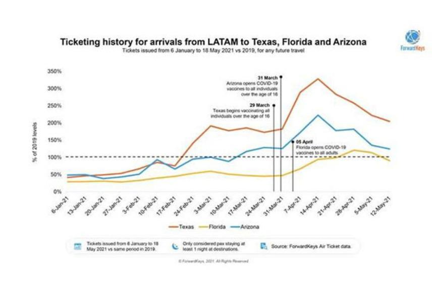 https://www.dutyfreemag.com/americas/business-news/industry-news/2021/05/25/forwardkeys-reveals-emergence-of-vaccine-tourism/#.YK0UEi2z0_U