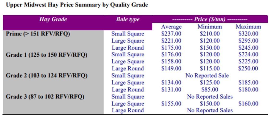june 14 2021 hay market table