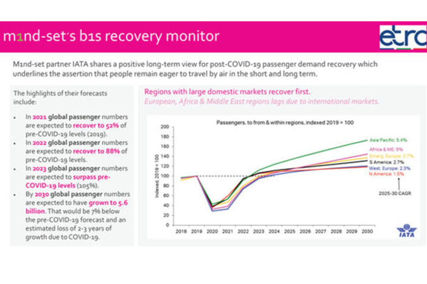 https://www.dutyfreemag.com/asia/business-news/industry-news/2021/06/16/recovery-monitor-shows-communications-efforts-working/#.YMpT6i-95pQ