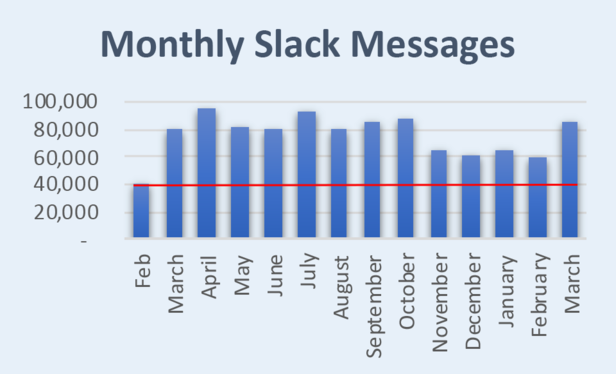 Monthly Slack Messages showing a more twofold increase in volume beginning in March 2020