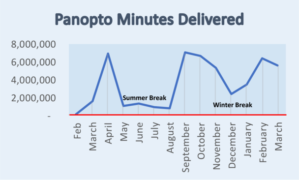 Panopto Minutes showing an increase from thousands of minute to peaks of over six million minutes per month during the height of remote instruction