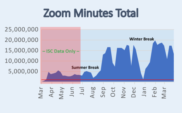 Zoom Minutes showing increases to nearly 20 million minutes per month during peak remote instruction