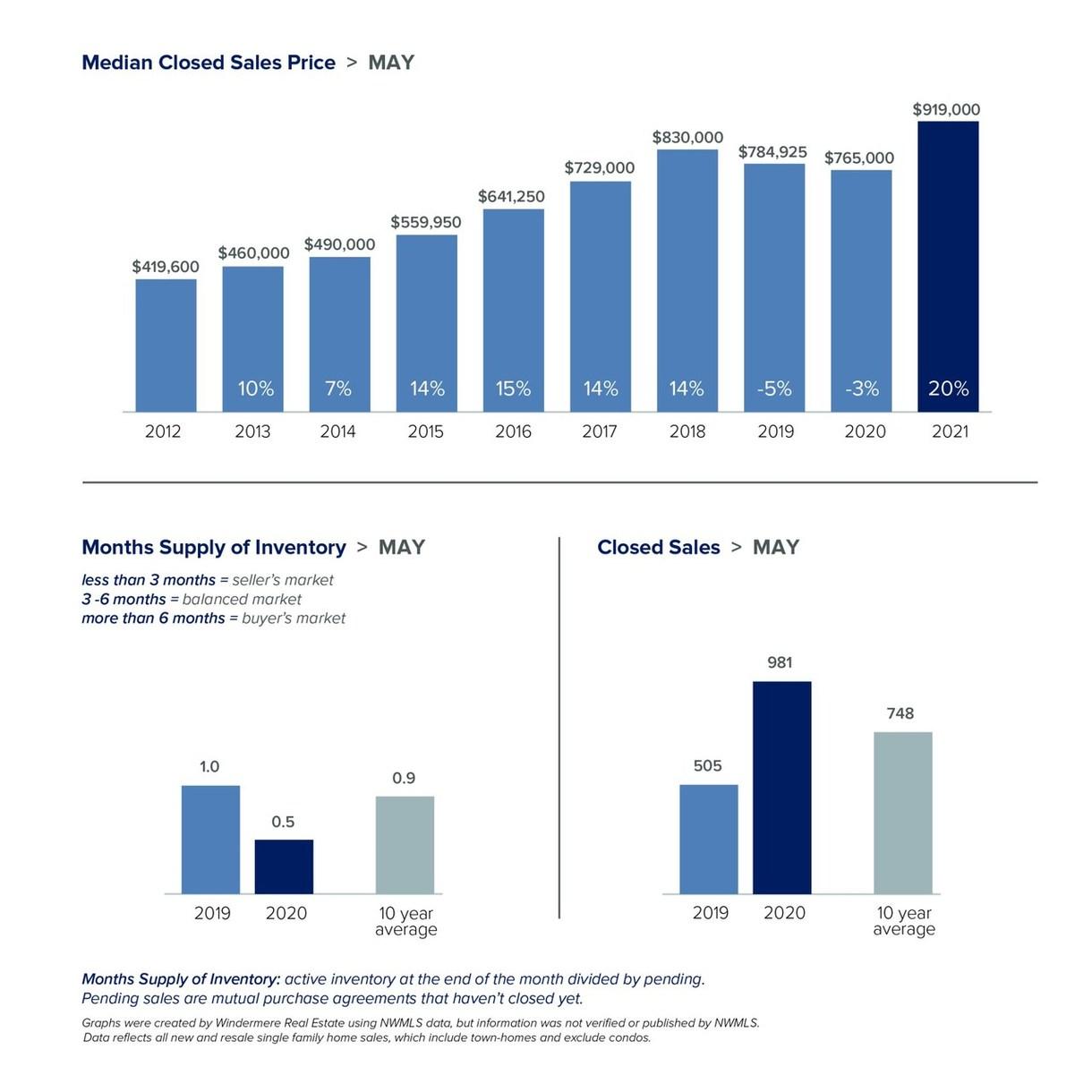 Seattle Market Graph May 2021