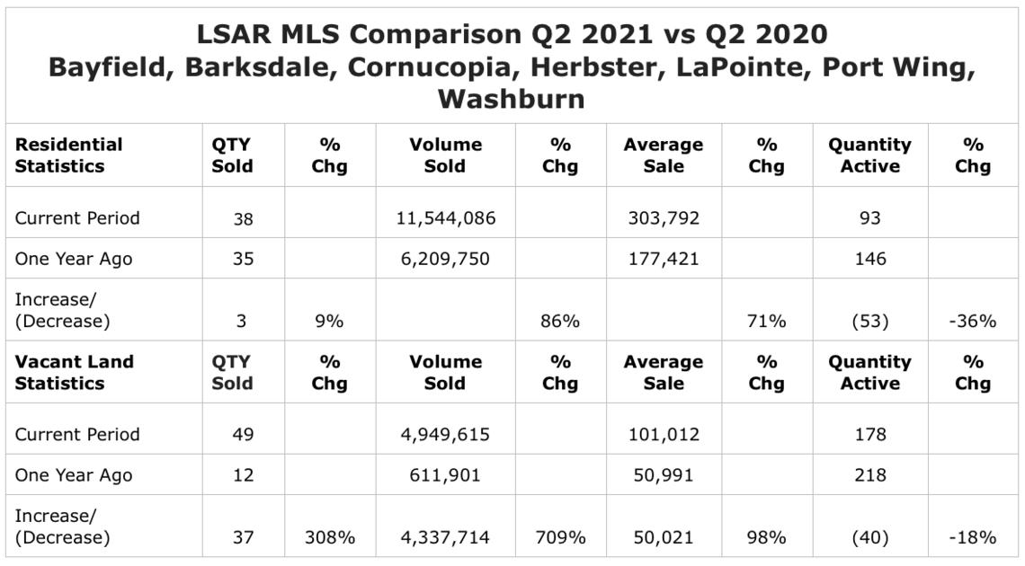 Q2 2021 market stats