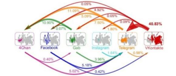Malicious Content Graph