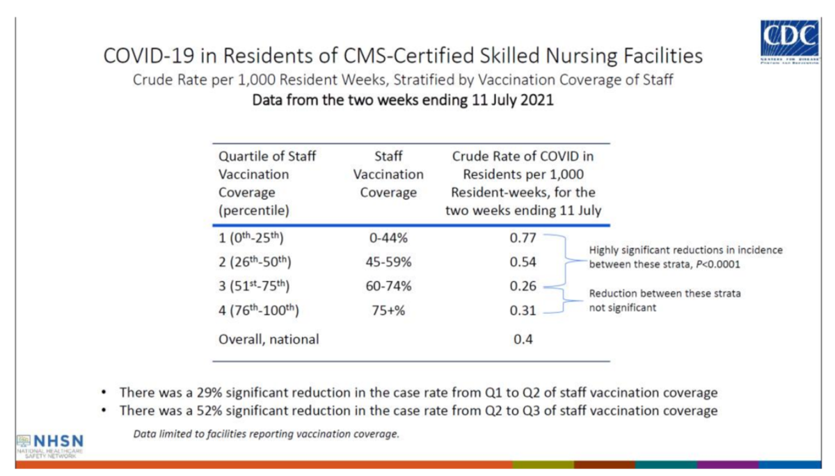 Table showing COVID-19 in Residents of CMS Certified Skilled Nursing Facilities