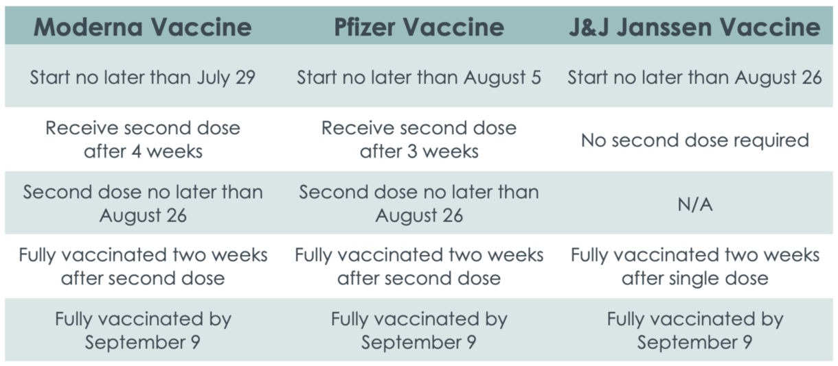 Table of vaccination timelines to be fully vaccinated by September 9 (start Moderna no later than July 29; start Pfizer no later than August 5; start J&J Janssen no later than August 26)