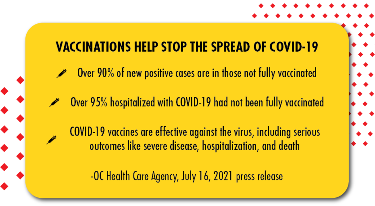 Vaccinations help stop the spread of COVID-19: Over 90% of new positive cases are in those not fully vaccinated; over 95% hospitalized with COVID-19 had not been fully vaccinated; COVID-19 vaccines are effective against the virus, including serious outcomes like severe disease, hospitalization, and death - OC Health Care Agency, July 16, 2021 press release