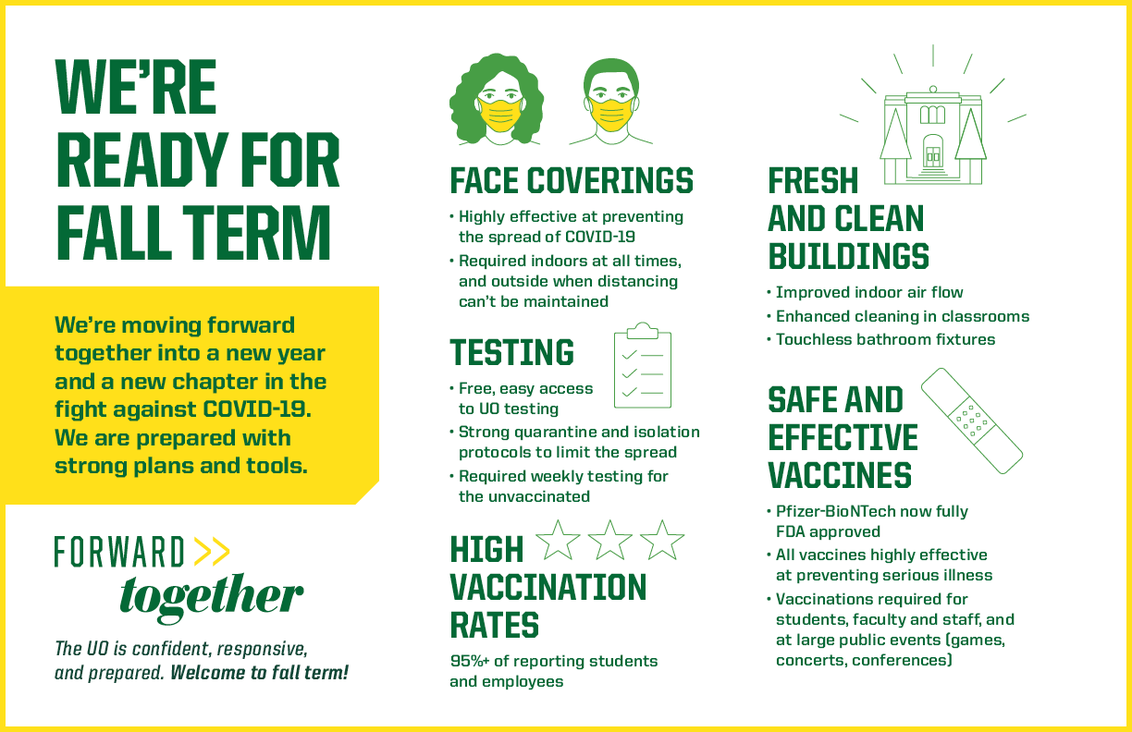 We're Ready For Fall Term Infographic