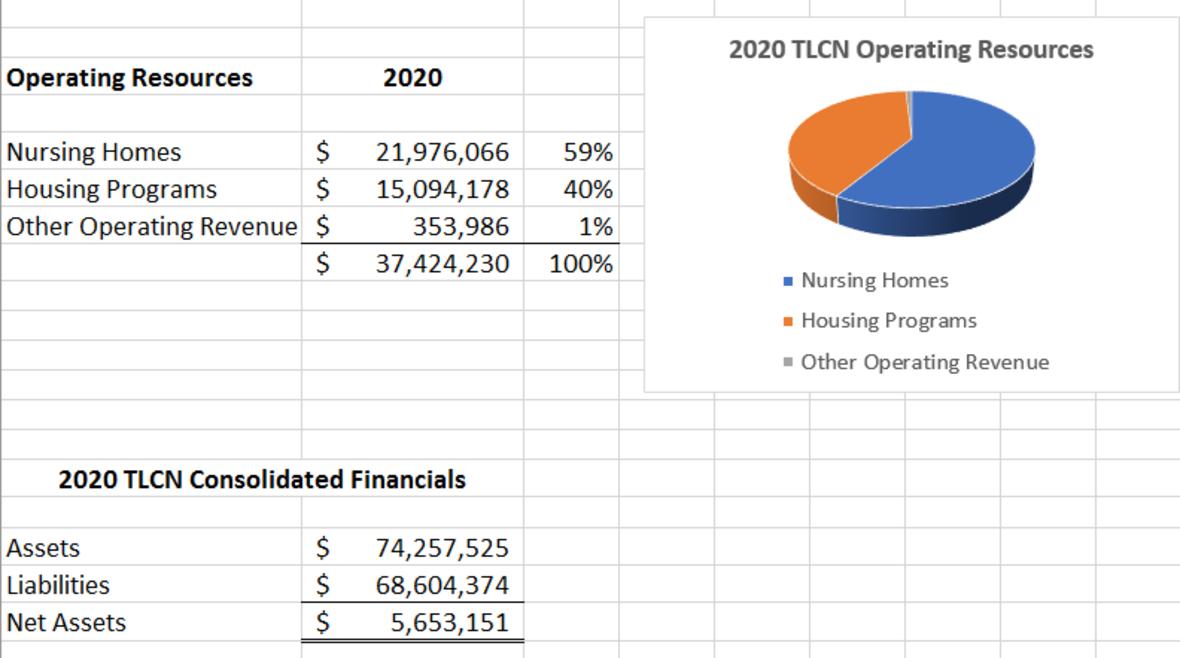 TLCN 2020 Financials Part 2